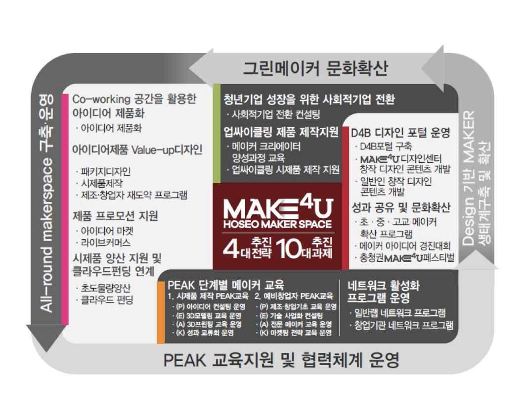 아산시-호서대학교, 제조 창업의 요람 '메이커 스페이스 전문랩' 선정